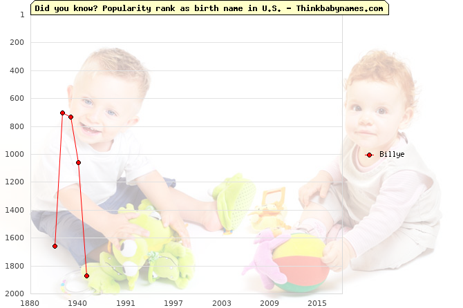 Top 2000 baby names ranking of Billye name in U.S.