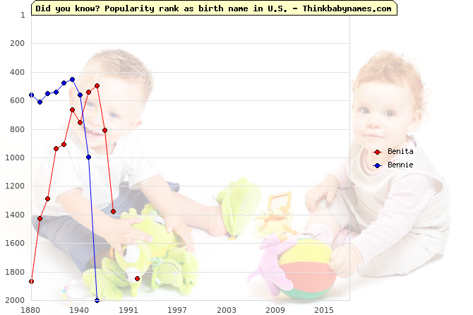 Top 2000 baby names ranking of Benita, Bennie in U.S.