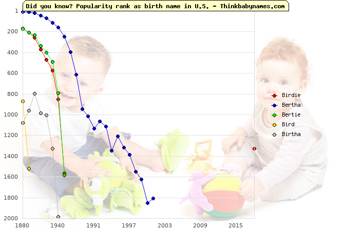 Top 2000 baby names ranking of Birdie, Bertha, Bertie, Bird, Birtha in U.S.