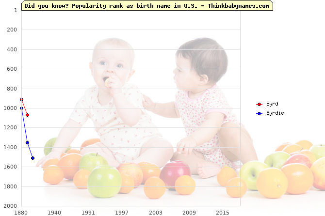 Top 2000 baby names ranking of Byrd, Byrdie in U.S.