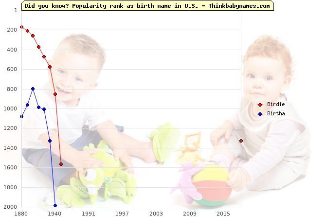Top 2000 baby names ranking of Birdie, Birtha in U.S.