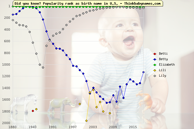 Top 2000 baby names ranking of Betti, Betty, Elizabeth, Lili, Lily in U.S.
