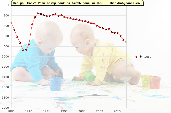 Top 1000 baby names ranking of Bridget in U.S.