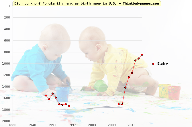Top 2000 baby names ranking of Blaire name in U.S.