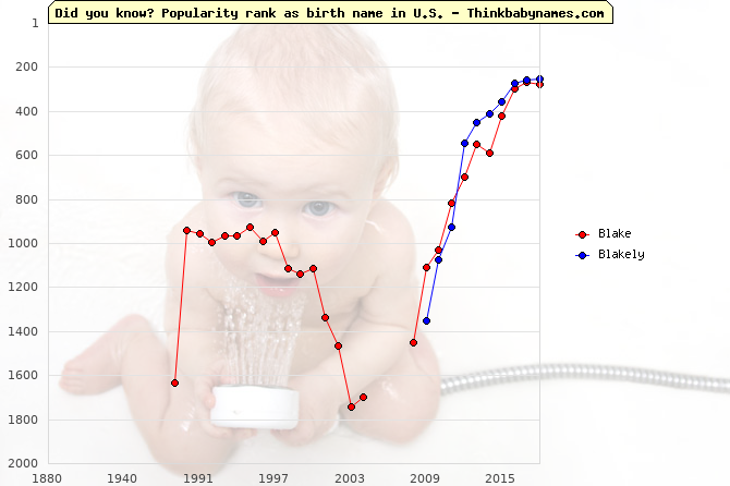 Top 1000 baby names ranking of Blake, Blakely in U.S.