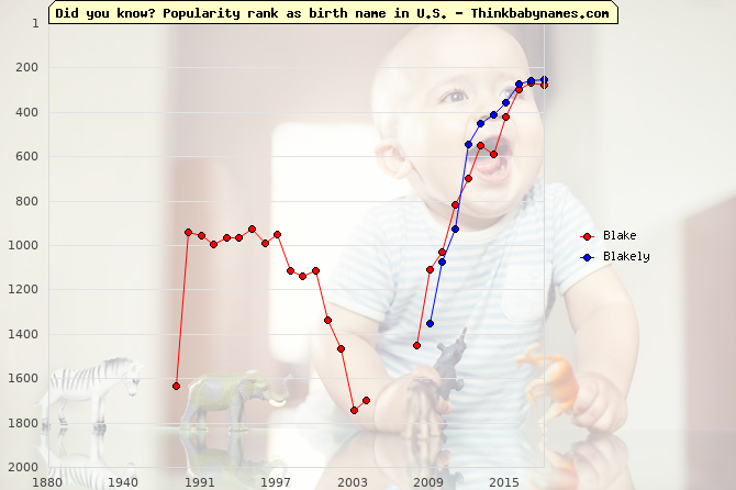 Top 2000 baby names ranking of Blake, Blakely in U.S.