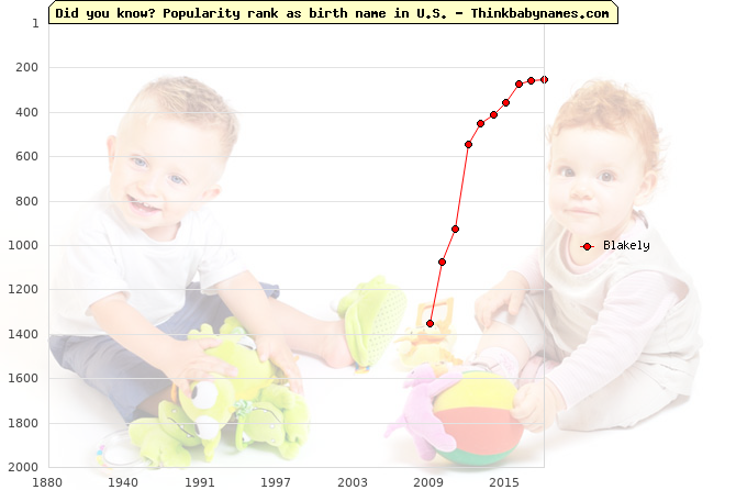 Top 2000 baby names ranking of Blakely name in U.S.