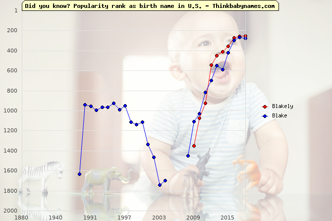 Top 2000 baby names ranking of Blakely, Blake in U.S.