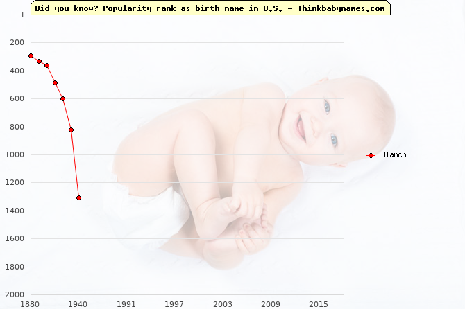 Top 2000 baby names ranking of Blanch name in U.S.