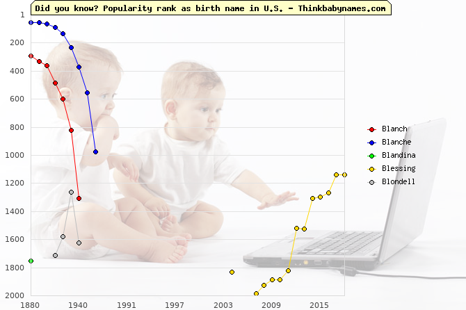 Top 2000 baby names ranking of Bl- names: Blanch, Blanche, Blandina, Blessing, Blondell