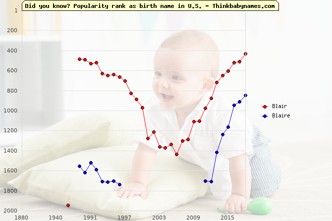 Top 2000 baby names ranking of Blair, Blaire in U.S.