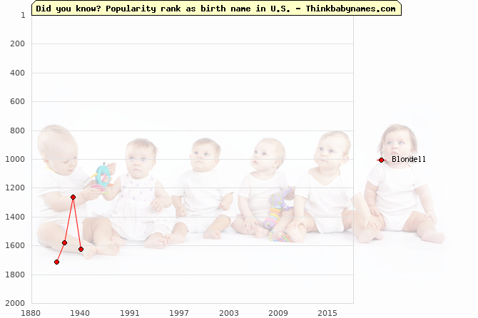 Top 2000 baby names ranking of Blondell name in U.S.