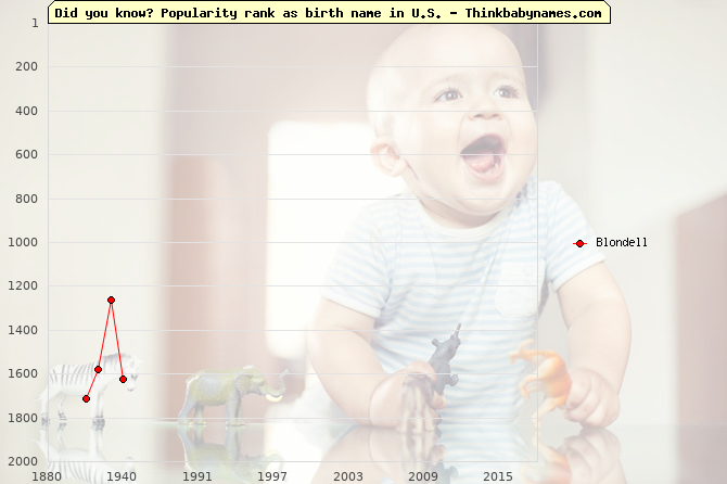 Top 2000 baby names ranking of Blondell in U.S.