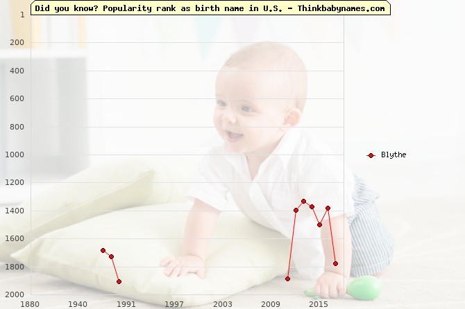 Top 2000 baby names ranking of Blythe name in U.S.