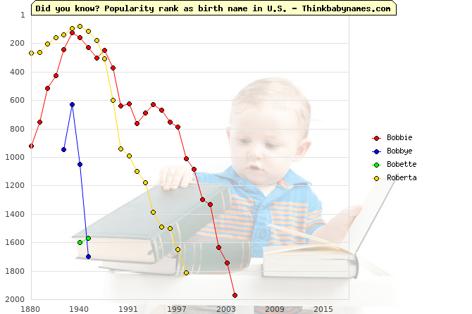 Top 2000 baby names ranking of Bobbie, Bobbye, Bobette, Roberta in U.S.