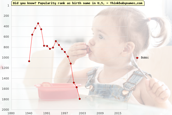 Top 2000 baby names ranking of Bobbi name in U.S.