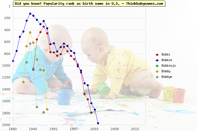 Top 2000 baby names ranking of Bo- names: Bobbi, Bobbie, Bobbiejo, Bobby, Bobbye