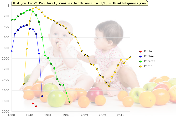 Top 2000 baby names ranking of Robbi, Robbie, Roberta, Robin in U.S.
