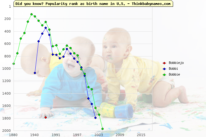 Top 2000 baby names ranking of Bobbiejo, Bobbi, Bobbie in U.S.