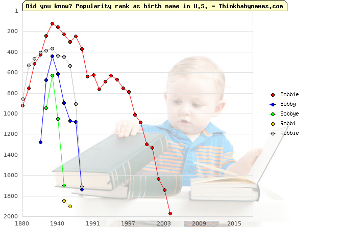 Top 2000 baby names ranking of Bobbie, Bobby, Bobbye, Robbi, Robbie in U.S.