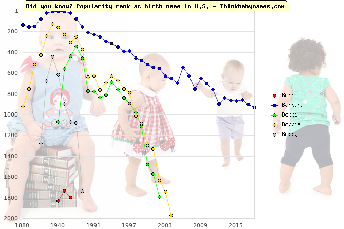 Top 2000 baby names ranking of Bonni, Barbara, Bobbi, Bobbie, Bobby in U.S.