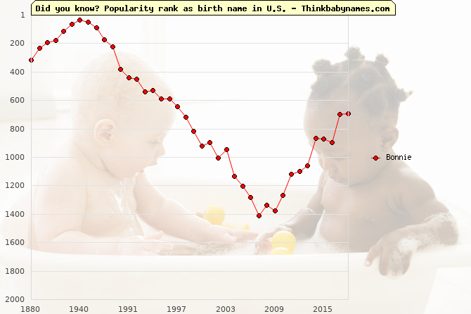 Top 2000 baby names ranking of Bonnie name in U.S.
