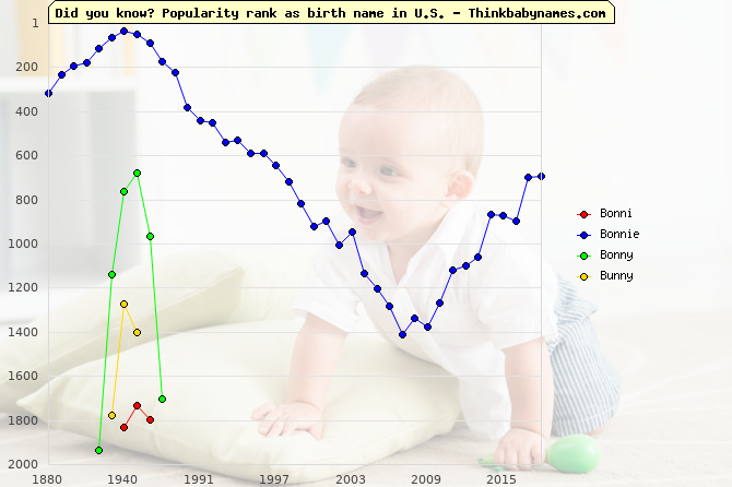 Top 2000 baby names ranking of Bonni, Bonnie, Bonny, Bunny in U.S.