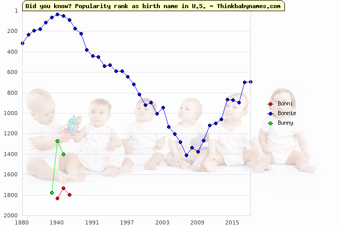 Top 2000 baby names ranking of Bonni, Bonnie, Bunny in U.S.