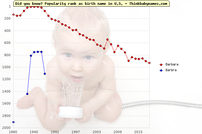 Top 2000 baby names ranking of Barbara, Barbra in U.S.