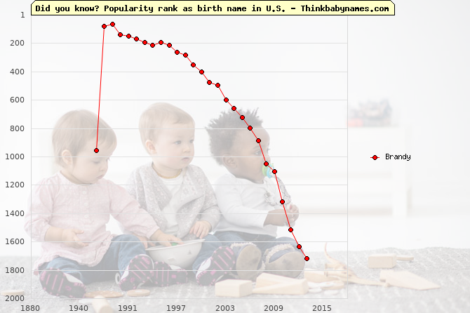 Top 2000 baby names ranking of Brandy name in U.S.