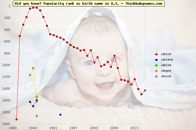Top 2000 baby names ranking of Janice, Janiece, Janise, Janyce, Jenice in U.S.