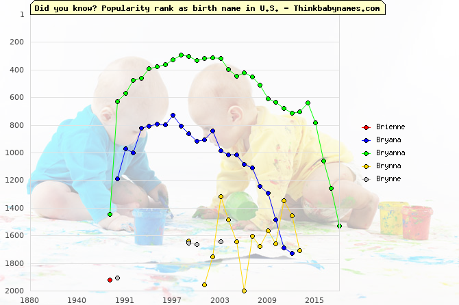 Top 2000 baby names ranking of Brienne, Bryana, Bryanna, Brynna, Brynne in U.S.