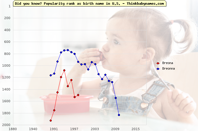 Top 2000 baby names ranking of Breona, Breonna in U.S.