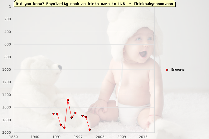 Top 2000 baby names ranking of Breeana name in U.S.