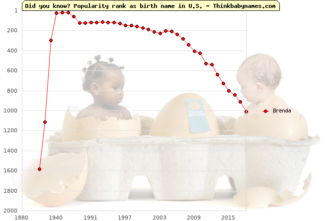 Top 2000 baby names ranking of Brenda in U.S.