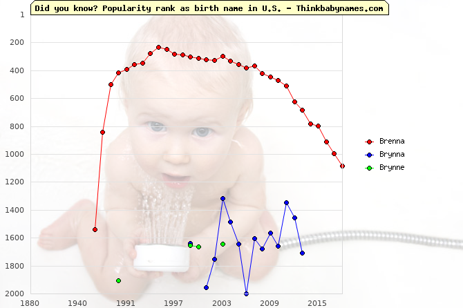 Top 2000 baby names ranking of Brenna, Brynna, Brynne in U.S.