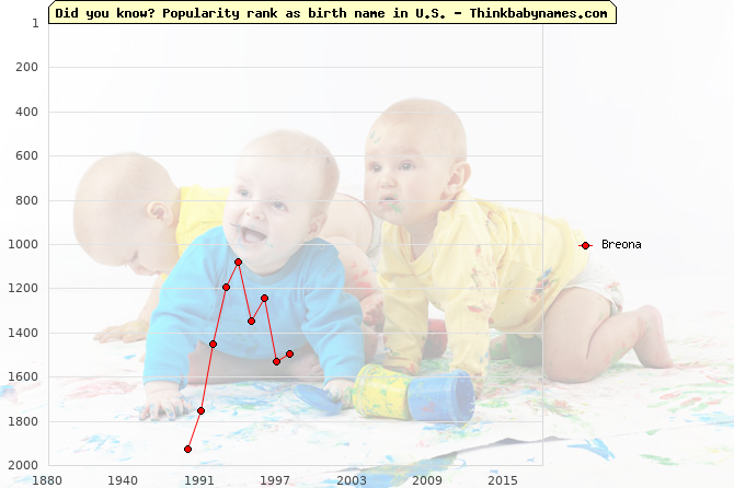 Top 2000 baby names ranking of Breona name in U.S.