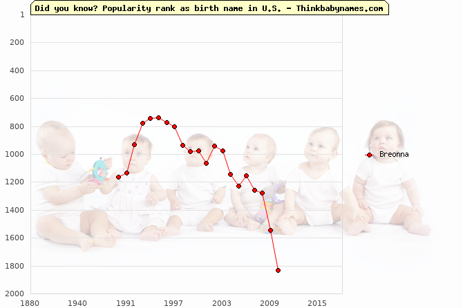 Top 2000 baby names ranking of Breonna name in U.S.