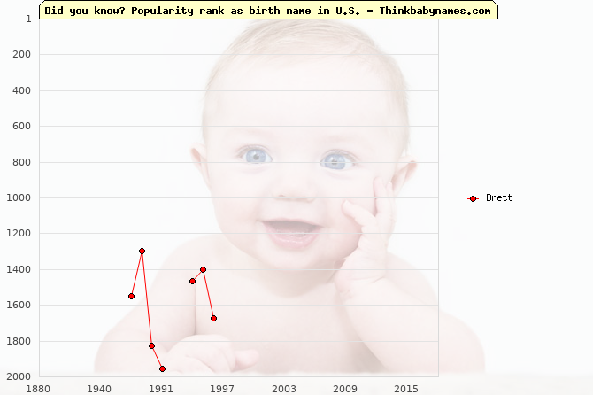 Top 2000 baby names ranking of Brett name in U.S.
