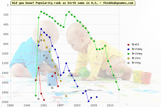 Top 2000 baby names ranking of Brett, Britany, Britney, Britni, Britny in U.S.