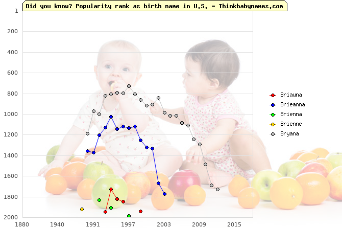 Top 2000 baby names ranking of Briauna, Brieanna, Brienna, Brienne, Bryana in U.S.
