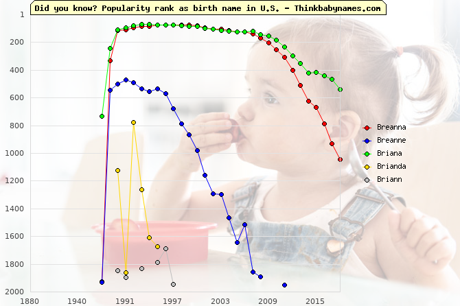 Top 2000 baby names ranking of Breanna, Breanne, Briana, Brianda, Briann in U.S.