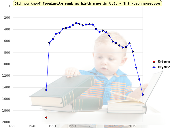 Top 2000 baby names ranking of Brienne, Bryanna in U.S.
