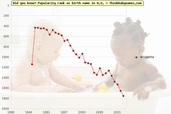 Top 2000 baby names ranking of Bridgette name in U.S.