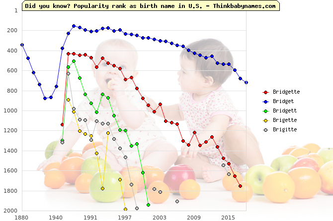 Top 2000 baby names ranking of Bridgette, Bridget, Bridgett, Brigette, Brigitte in U.S.