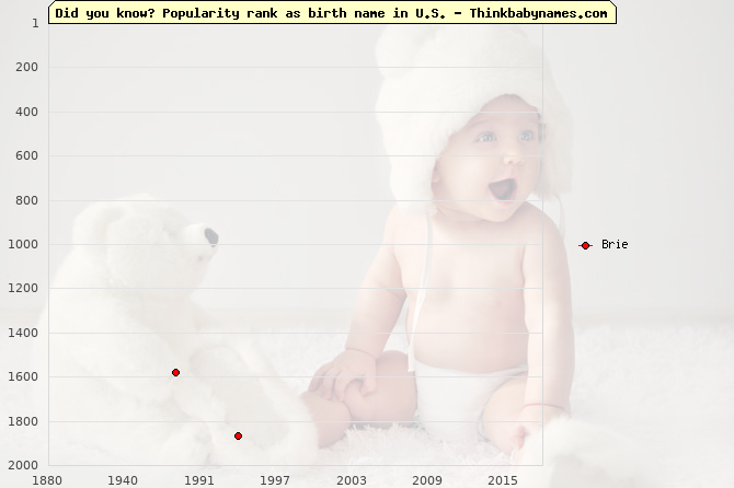 Top 2000 baby names ranking of Brie name in U.S.