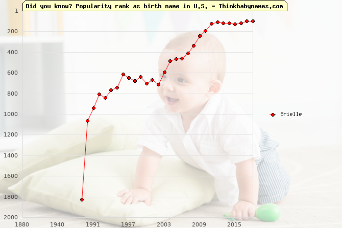 Top 2000 baby names ranking of Brielle name in U.S.