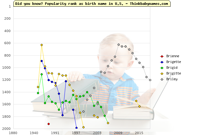 Top 2000 baby names ranking of Bri- names: Brienne, Brigette, Brigid, Brigitte, Briley