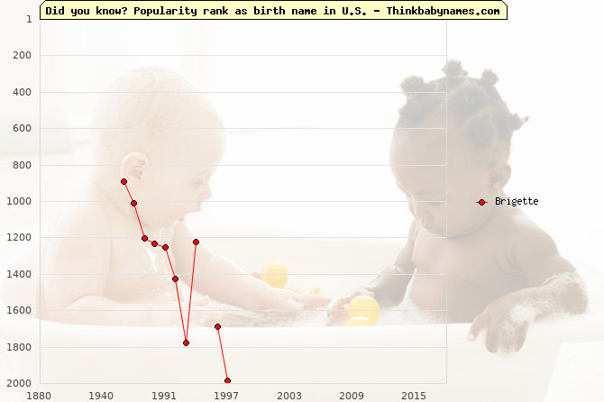 Top 2000 baby names ranking of Brigette name in U.S.