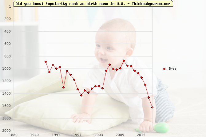 Top 2000 baby names ranking of Bree in U.S.